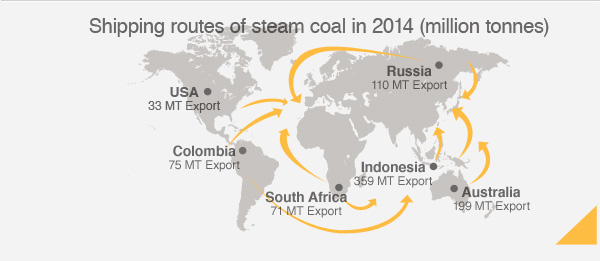 Shipping routes of coal ash in 2011 (in millions of tons)
