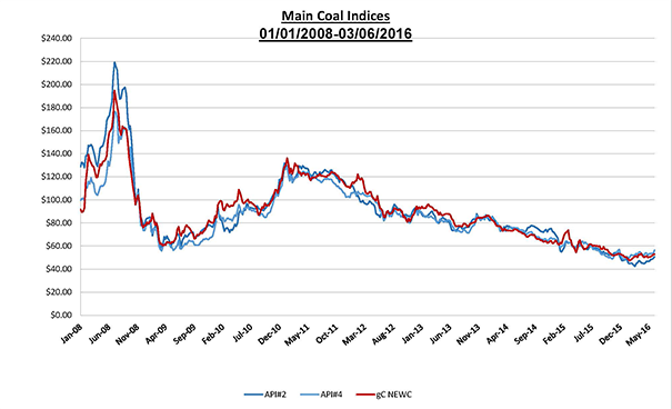 main coal indices