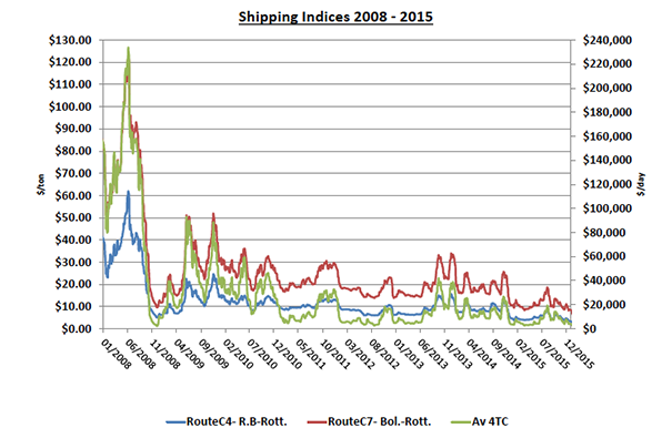 shipping indices 2015
